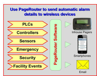 PageRouter sends automatic factory alarms